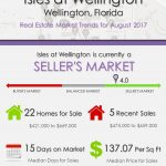 Isles at Wellington Wellington, FL Real Estate Market Trends | AUG 2017