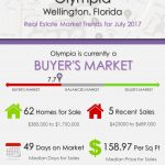 Olympia Wellington, FL Real Estate Market Trends | JULY 2017