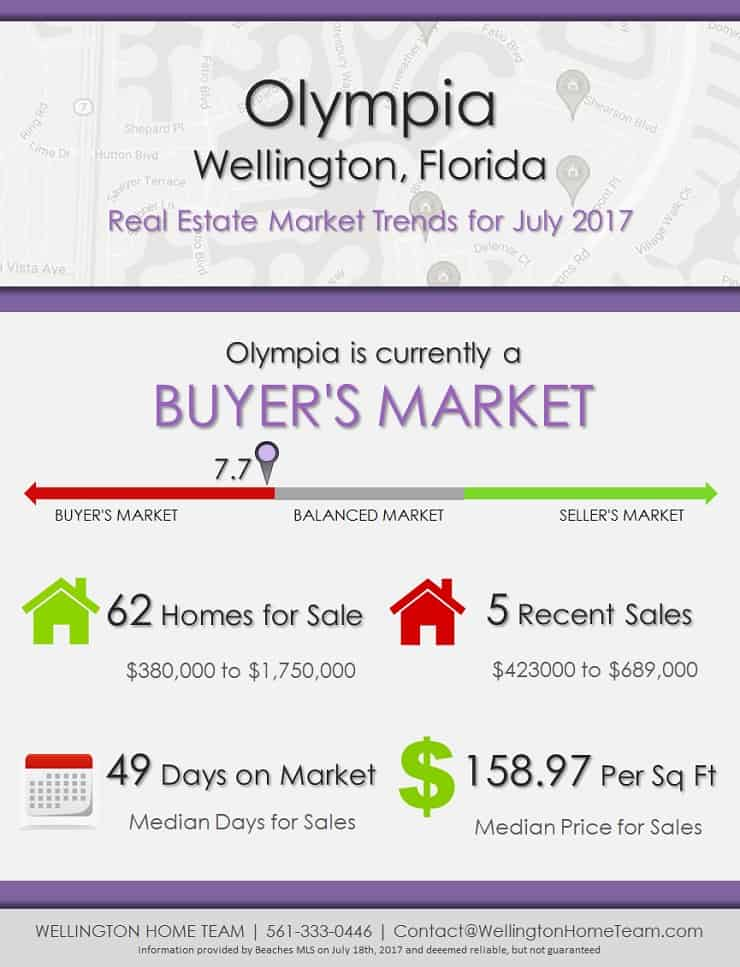 Olympia Real Estate Market Trends July 2017