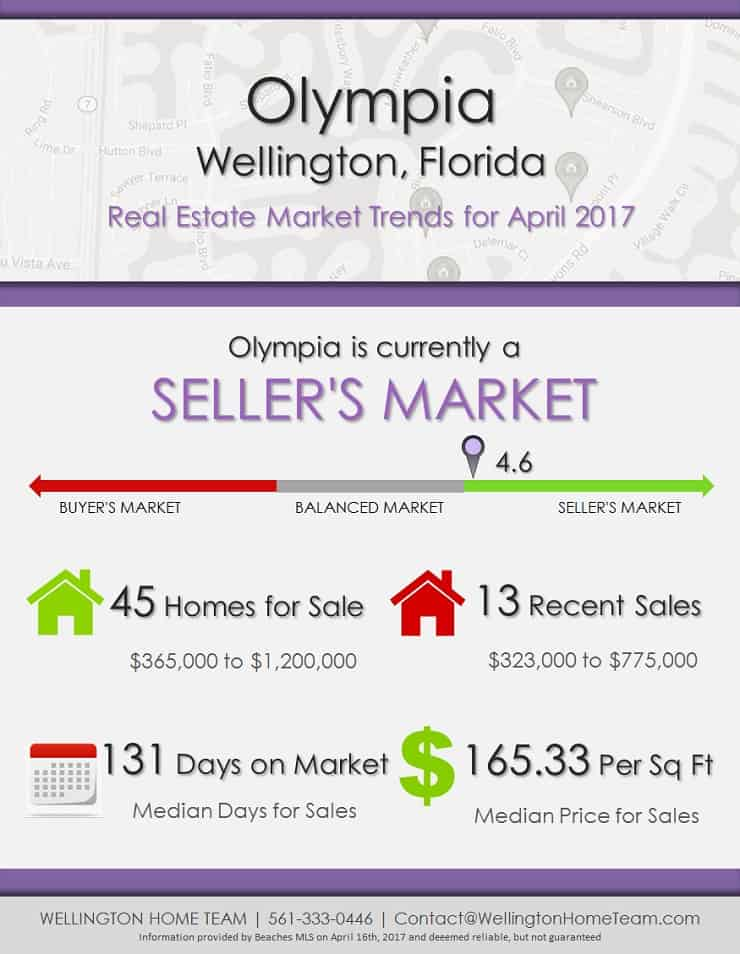 Olympia Wellington Florida Homes for Sale Market Trends April 2017