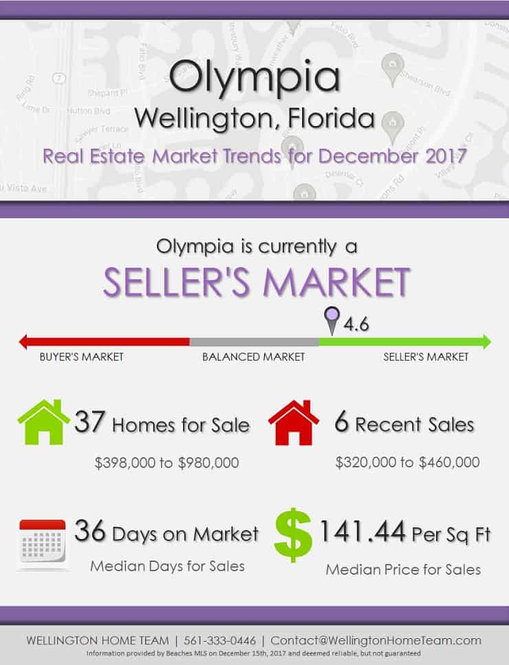 Olympia Wellington Florida Real Estate Market Report December 2017