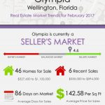 Olympia Wellington, FL Real Estate Market Trends | FEB 2017