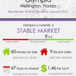 Olympia Wellington, FL Real Estate Market Trends | JAN 2017