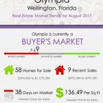 Olympia Wellington, FL Real Estate Market Trends | AUG 2017