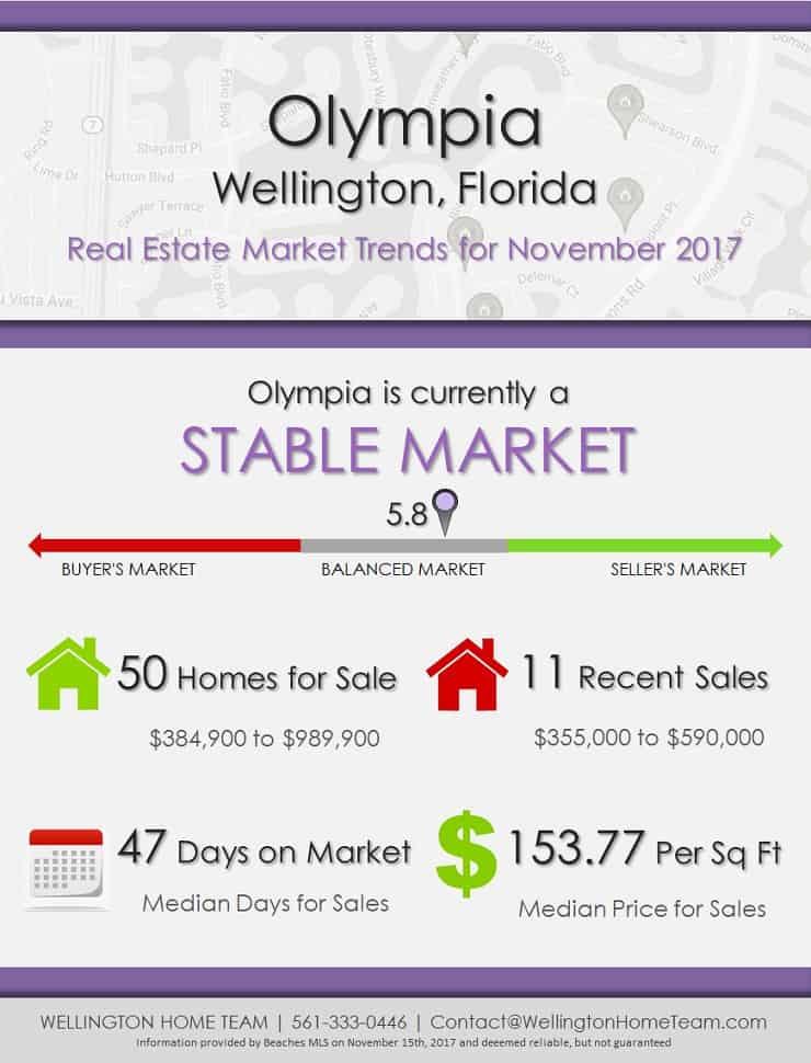 Olympia Wellington Florida Real Estate Market Trends November 2017