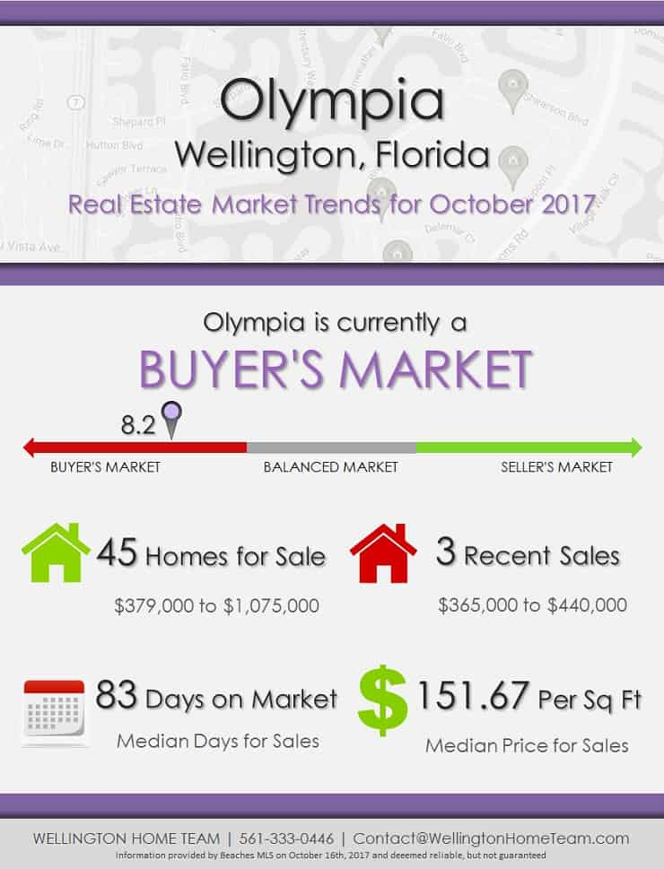 Olympia Wellington Florida Real Estate Market Trends October 2017