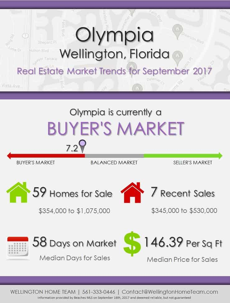 Olympia Wellington Florida Real Estate Market Trends for September 2017