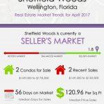 Sheffield Woods Wellington, FL Real Estate Market Trends | APRIL 2017