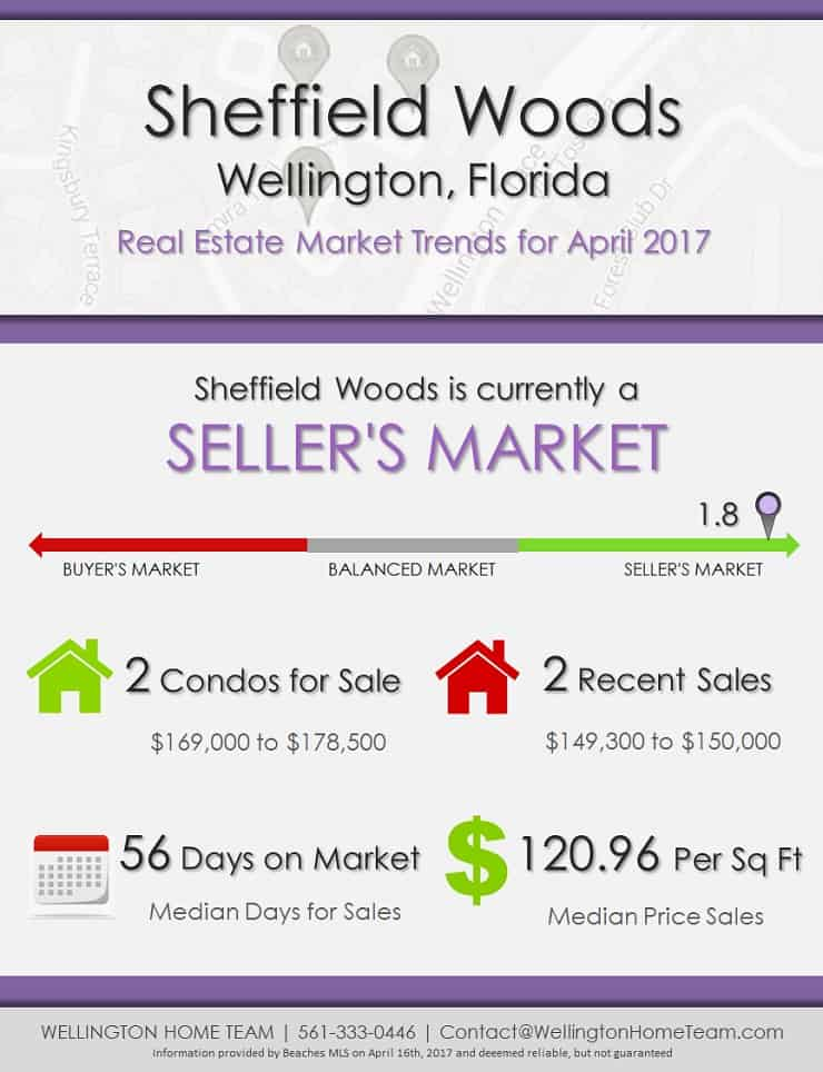 Sheffield Woods Wellington Florida Condos for Sale Market Trends April 2017