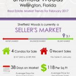 Sheffield Woods Wellington, FL Real Estate Market Trends | FEB 2017