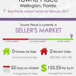 Towne Place Wellington, FL Real Estate Market Trends | FEB 2017
