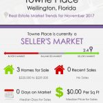 Towne Place Wellington, FL Real Estate Market Trends | NOV 2017