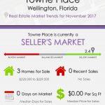 Towne Place Wellington, FL Real Estate Market Trends | NOV 2017