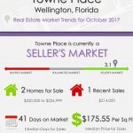 Towne Place Wellington, FL Real Estate Market Trends | OCT 2017