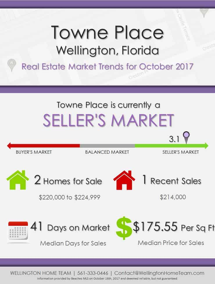 Towne Place Wellington Florida Real Estate Market Trends October 2017
