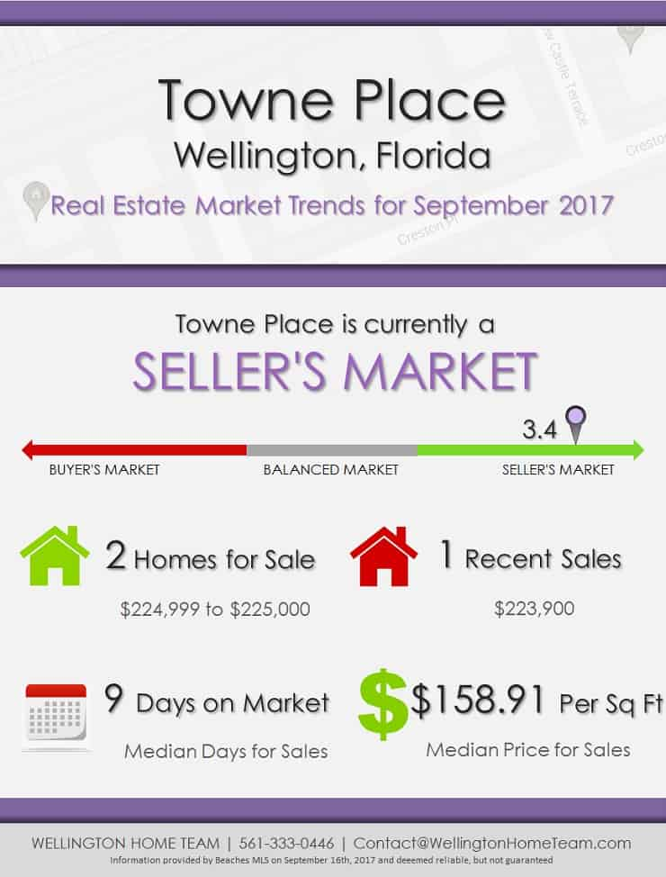 Towne Place Wellington Florida Real Estate Market Trends for September 2017