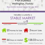 Versailles Wellington, FL Real Estate Market Trends | JULY 2017