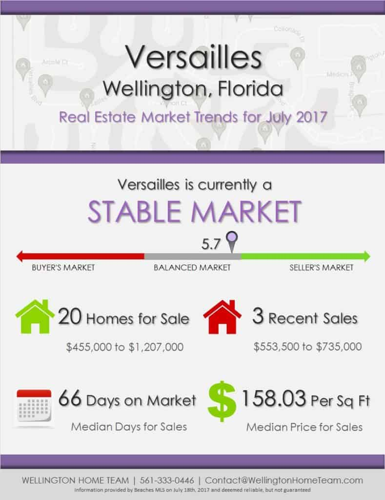 Versailles Real Estate Market Trends July 2017