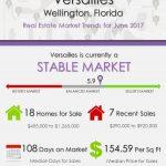 Versailles Wellington, FL Real Estate Market Trends | JUNE 2017