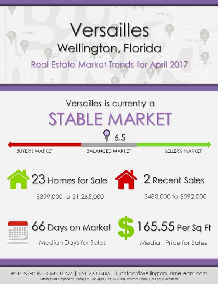 Versailles Wellington Florida Homes for Sale Market Trends April 2017