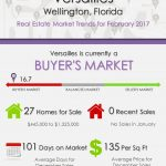 Versailles Wellington, FL Real Estate Market Trends | FEB 2017