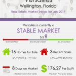 Versailles Wellington, FL Real Estate Market Trends | AUG 2017