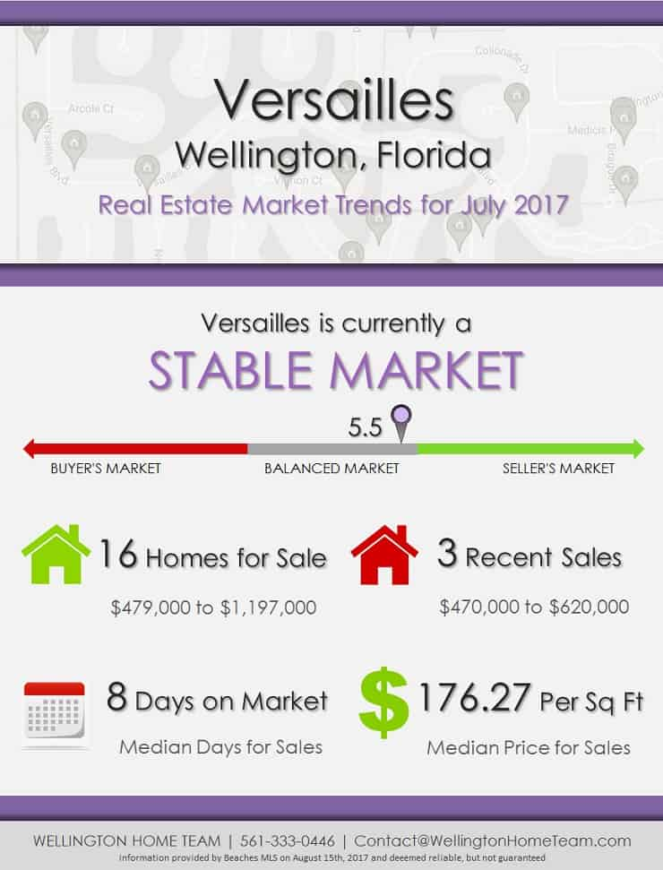 Versailles Wellington Florida Real Estate Market Trends July 2017