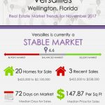 Versailles Wellington, FL Real Estate Market Trends | NOV 2017