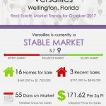 Versailles Wellington, FL Real Estate Market Trends | OCT 2017