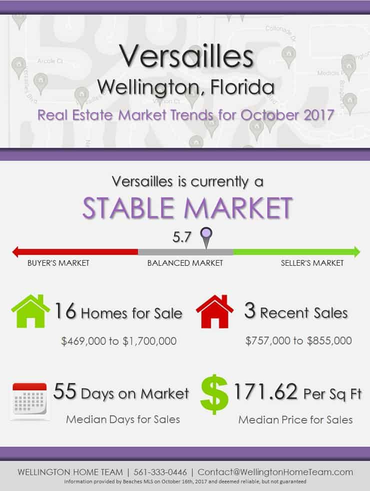 Versailles Wellington Florida Real Estate Market Trends October 2017