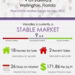 Versailles Wellington, FL Real Estate Market Trends | MAY 2017