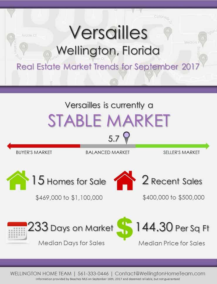 Versailles Wellington Florida Real Estate Market Trends for September 2017