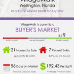 VillageWalk Wellington, FL Real Estate Market Trends | JULY 2017