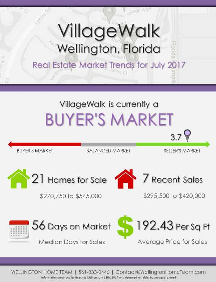 VillageWalk Real Estate Market Trends July 2017