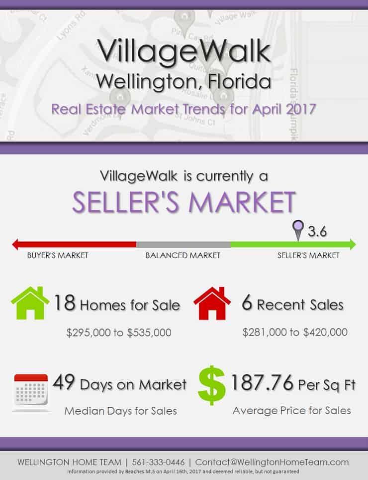 VillageWalk Wellington Florida Homes for Sale Market Trends April 2017
