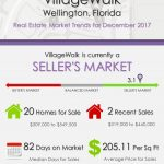 VillageWalk Wellington, FL Real Estate Market Trends | DEC 2017