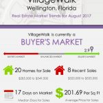 VillageWalk Wellington, FL Real Estate Market Trends | AUG 2017