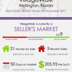 VillageWalk Wellington, FL Real Estate Market Trends | NOV 2017