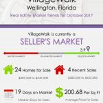 VillageWalk Wellington, FL Real Estate Market Trends | OCT 2017