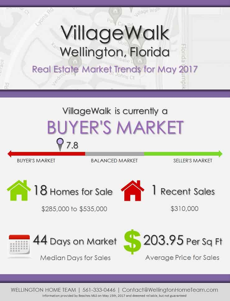 Villagewalk wellington fl real estate market trends may for Real estate market trends