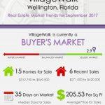 VillageWalk Wellington, FL Real Estate Market Trends | SEP 2017