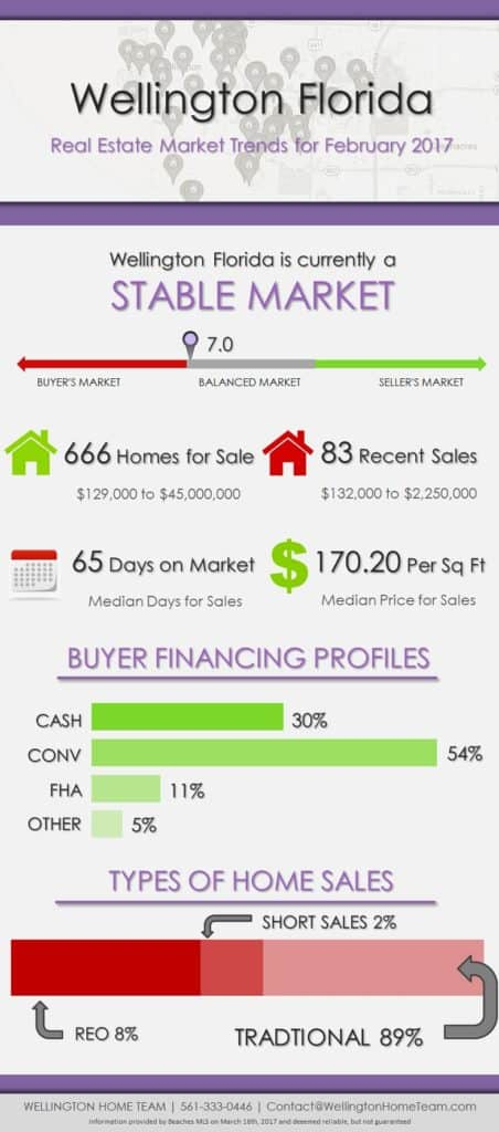 Wellington Florida Real Estate Market Trends | FEB 2017