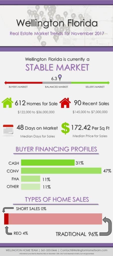 Wellington Florida Real Estate Market Report November 2017