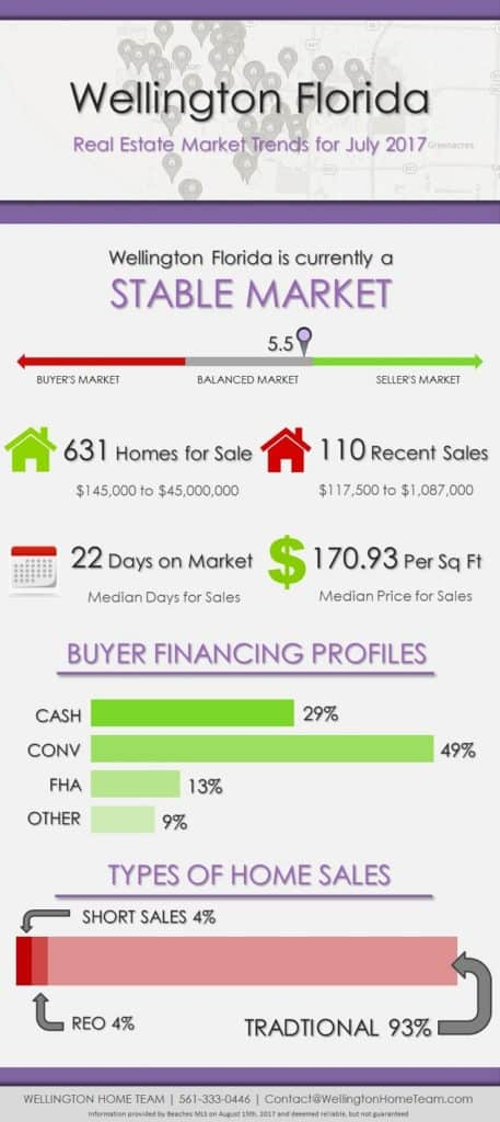 Wellington florida real estate market trends july 2017 for Real estate market trends