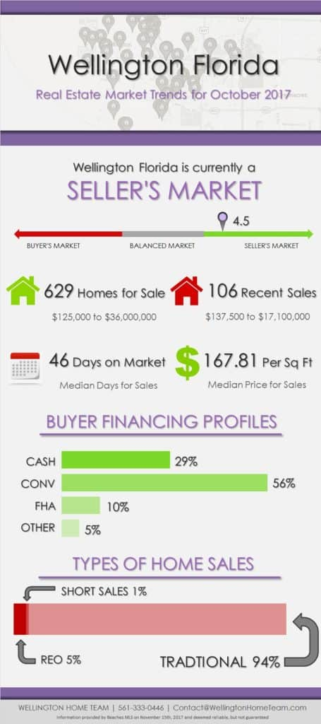 Wellington Florida Real Estate Market Trends October 2017