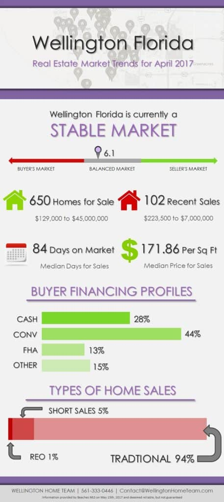 Wellington Florida Real Estate Market Trends for April 2017