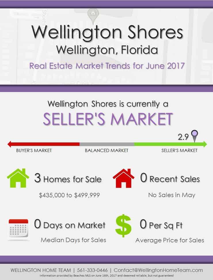 Wellington Shores Wellington, FL Real Estate Market Trends - JUNE 2017