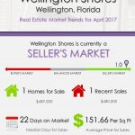 Wellington Shores Wellington, FL Real Estate Market Trends | APRIL 2017