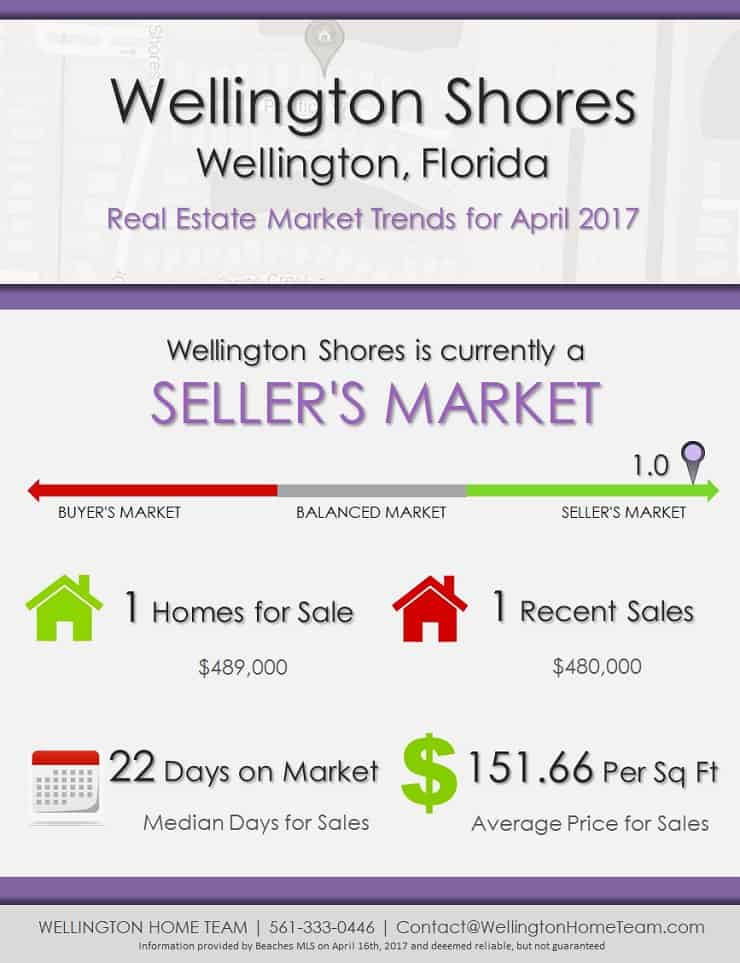 Wellington Shores Wellington Florida Homes for Sale Market Trends April 2017