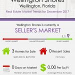 Wellington Shores Wellington, FL Real Estate Market Trends | DEC 2017